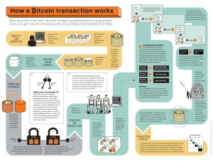 Bitcoin Transaction